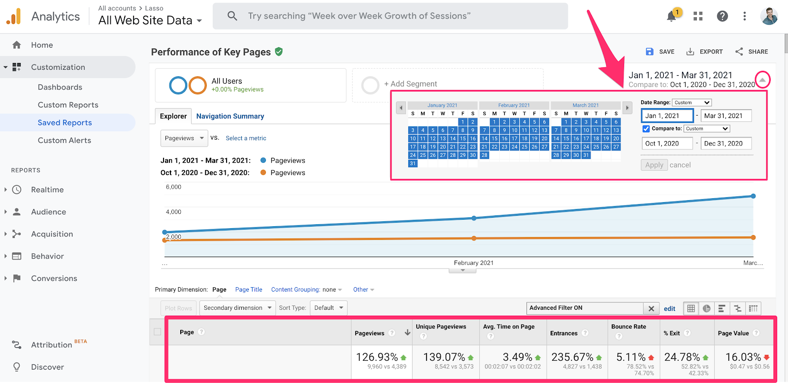 comparing data against previous periods as a google analytics best practices