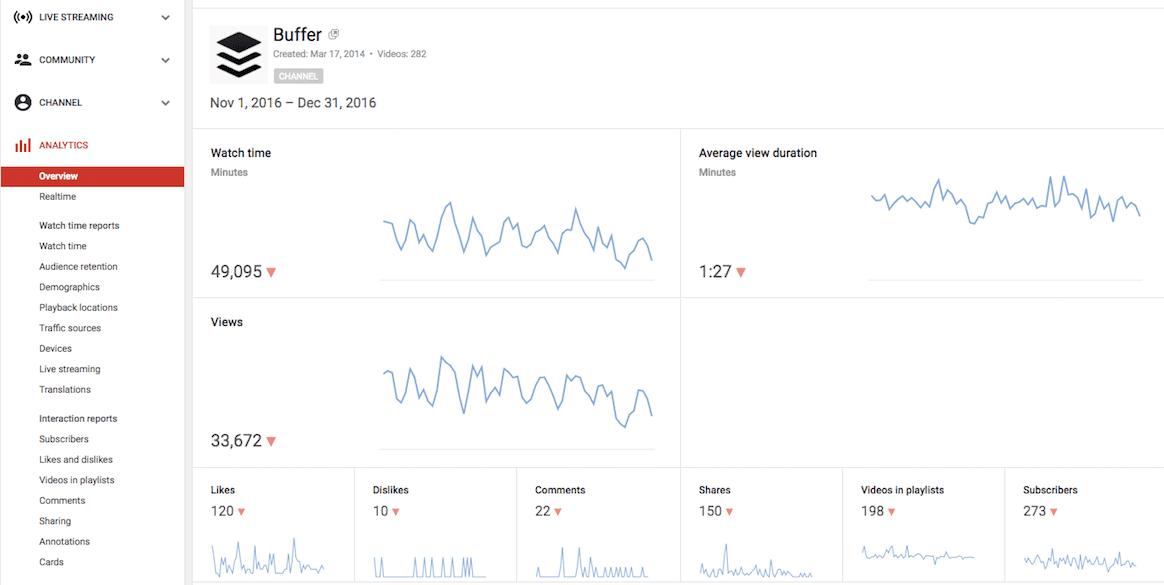 YouTube's Analytics